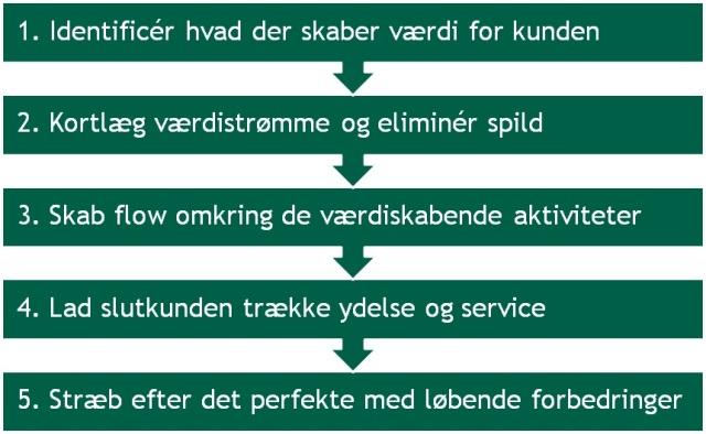 De 5 LEAN-principper er grundlæggende for arbejdet med LEAN
