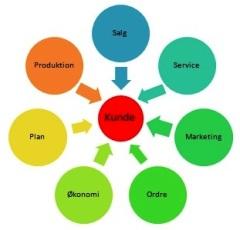 Fokus på kunden - workshop