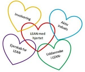Sørg for at LEAN bliver brugt aktivt i hverdagen !