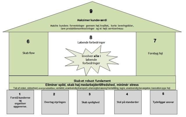 LEAN-templet er med til at vise os LEAN-vejen - er fundamentet ikke i orden er det svært at få succes med LEAN