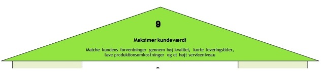 LEAN-templet_optimer kundeværdi_9