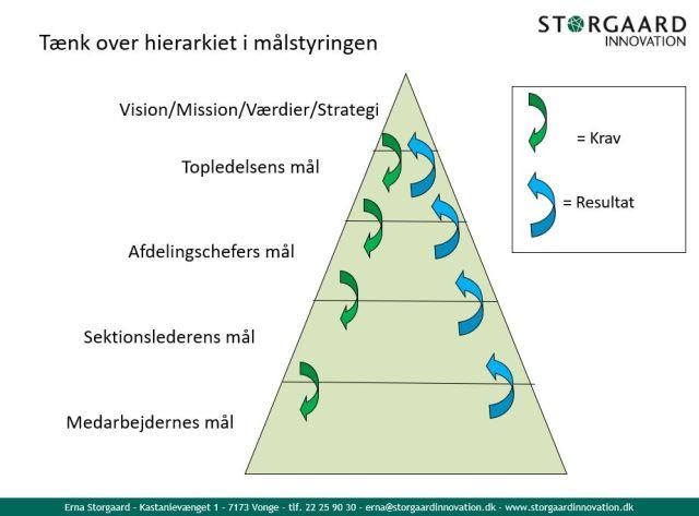 Hierarki_målstyring